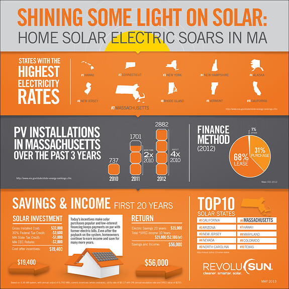 Solar for Massachusetts Homes & Businesses By Revolusun.  Is solar insured on your policy?