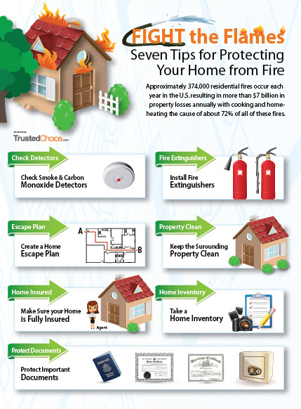Trusted Choice helps homeowners remember some important safety tips with regard to how to keep your home safe before or during a fire.