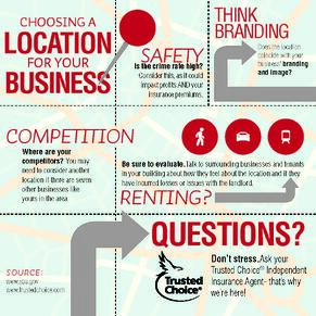 Finding a location for your business.  Ask your local Trusted Choice Insurance Agent for help with business insurance