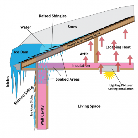 Ice-Dam-Diagram-01-without-ND-rsd-450x450