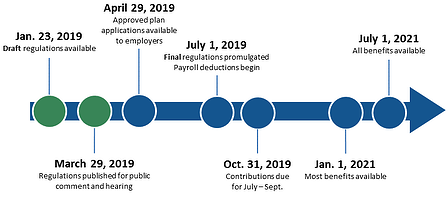 proposed timeline of Massachusetts PFML