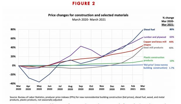Price changes for construction and selected materials
