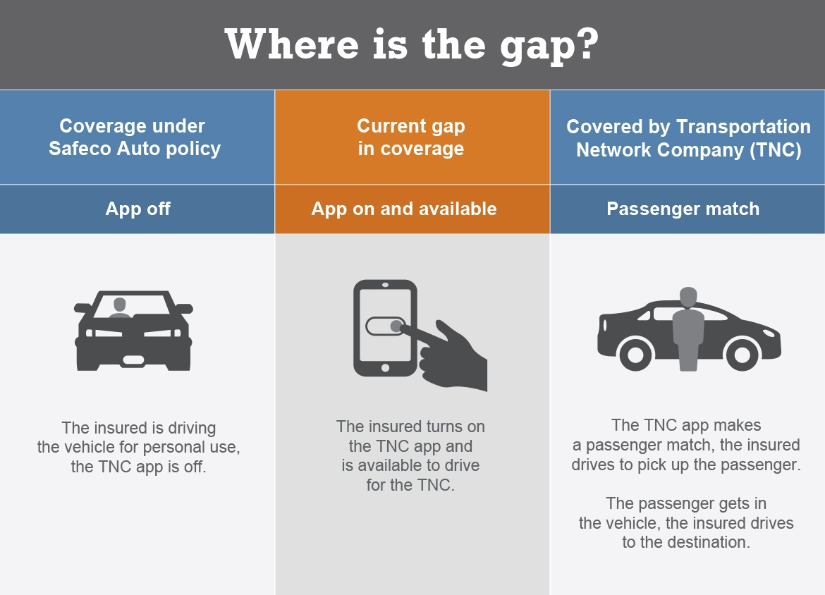 Safeco_RideShare_Infographic describes the gap between the Massachusetts car insurance policy and the TNC policy