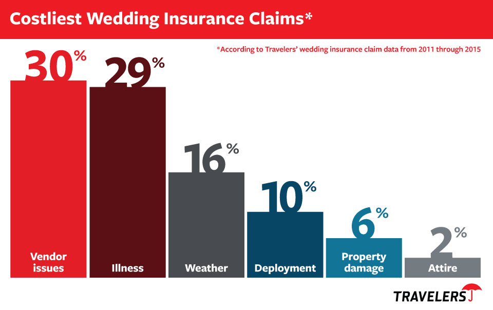 Massachusetts Wedding Insurance from Elliot Whittier Insurance and The Travelers